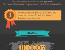 Marriott Global Source Infographic